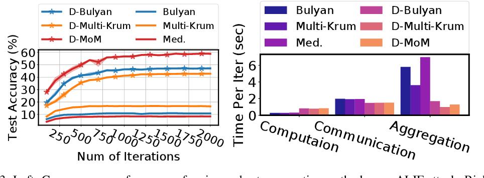 Figure 4 for DETOX: A Redundancy-based Framework for Faster and More Robust Gradient Aggregation