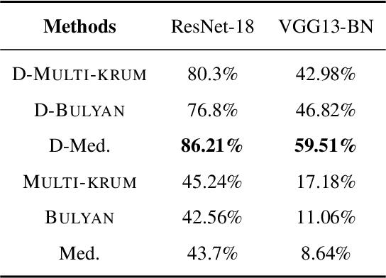Figure 2 for DETOX: A Redundancy-based Framework for Faster and More Robust Gradient Aggregation