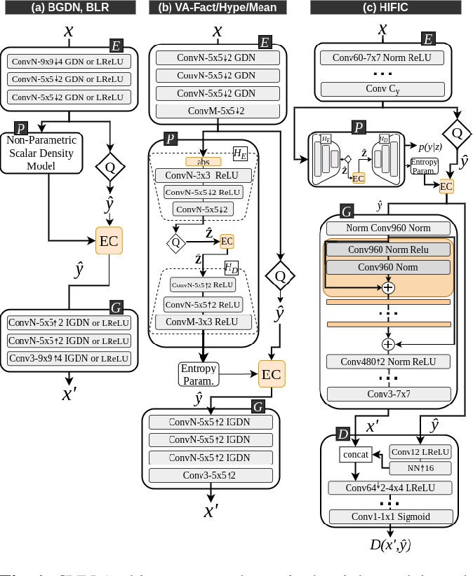 Figure 1 for Quality and Complexity Assessment of Learning-Based Image Compression Solutions