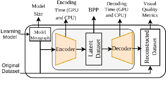 Figure 3 for Quality and Complexity Assessment of Learning-Based Image Compression Solutions