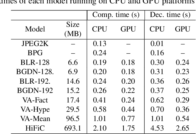 Figure 2 for Quality and Complexity Assessment of Learning-Based Image Compression Solutions