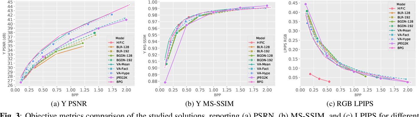 Figure 4 for Quality and Complexity Assessment of Learning-Based Image Compression Solutions