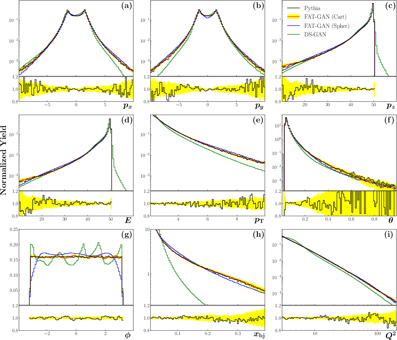 Figure 2 for Simulation of electron-proton scattering events by a Feature-Augmented and Transformed Generative Adversarial Network (FAT-GAN)