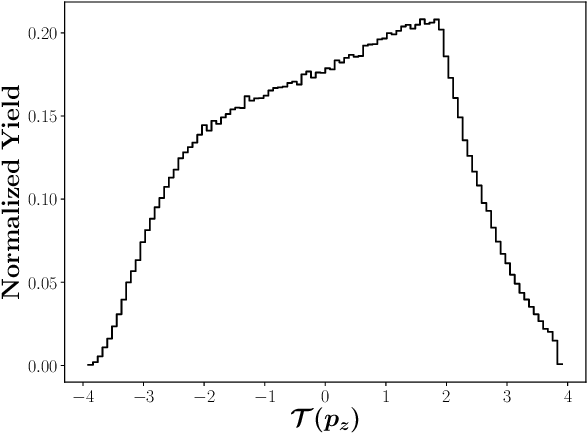 Figure 3 for Simulation of electron-proton scattering events by a Feature-Augmented and Transformed Generative Adversarial Network (FAT-GAN)