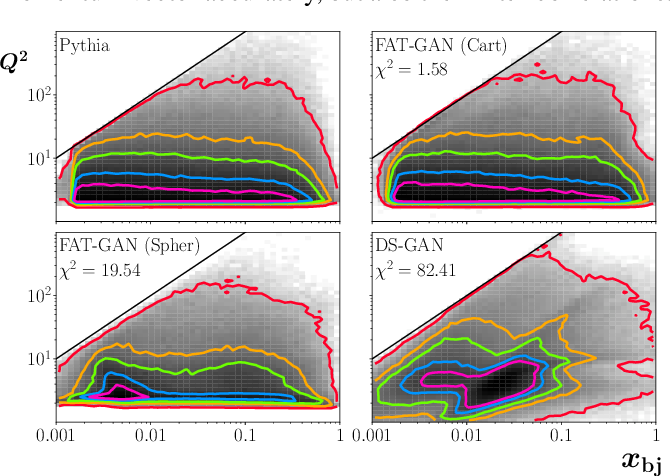 Figure 4 for Simulation of electron-proton scattering events by a Feature-Augmented and Transformed Generative Adversarial Network (FAT-GAN)