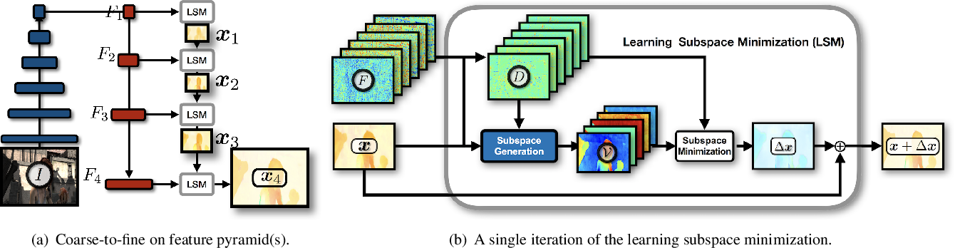 Figure 1 for LSM: Learning Subspace Minimization for Low-level Vision