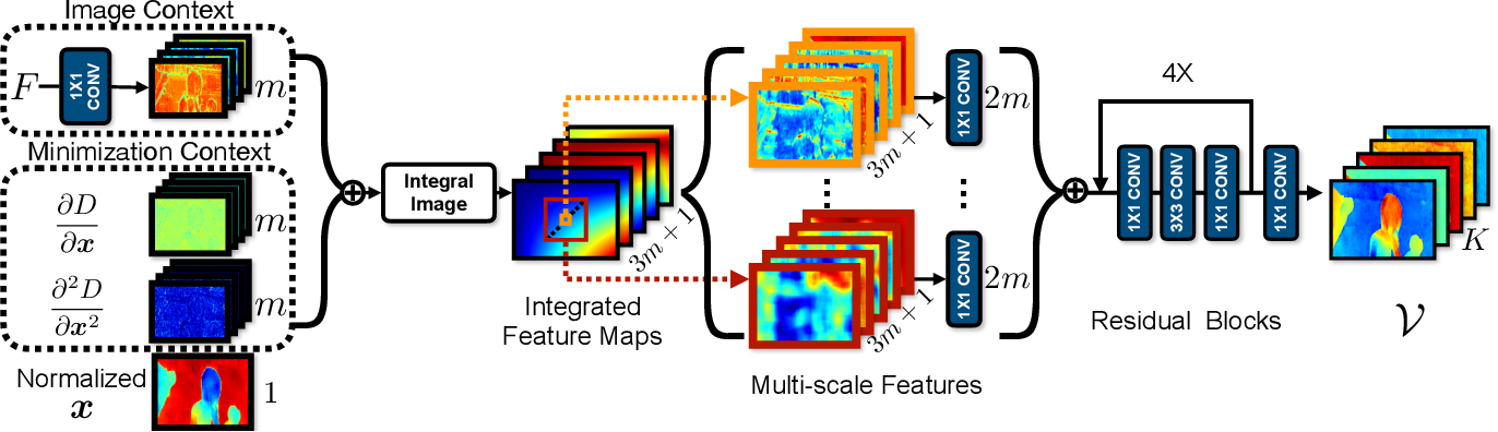 Figure 2 for LSM: Learning Subspace Minimization for Low-level Vision