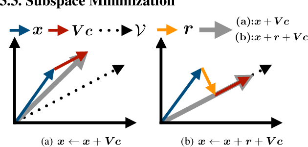 Figure 3 for LSM: Learning Subspace Minimization for Low-level Vision