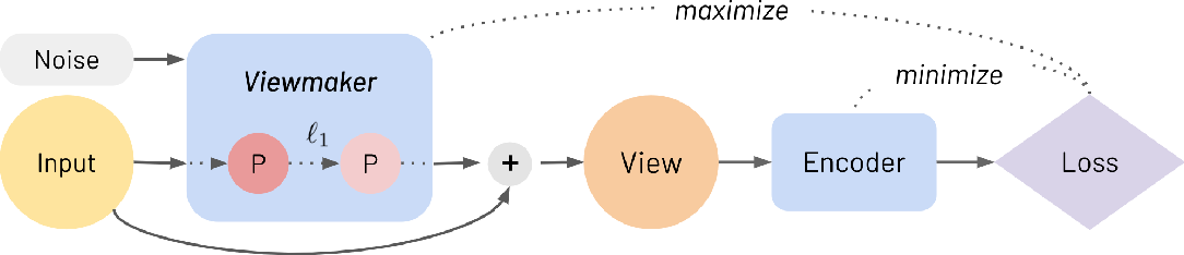 Figure 3 for Viewmaker Networks: Learning Views for Unsupervised Representation Learning