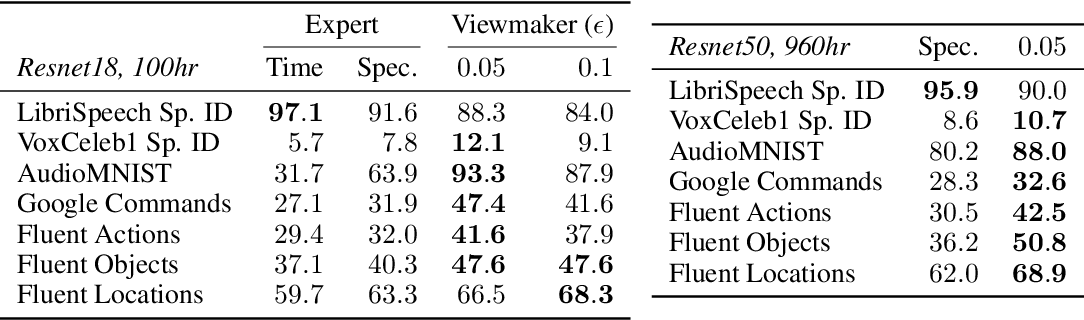 Figure 4 for Viewmaker Networks: Learning Views for Unsupervised Representation Learning