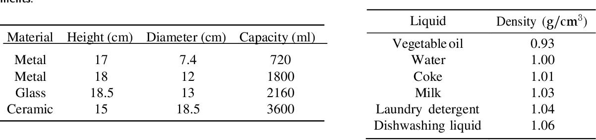 Figure 2 for Liquid Sensing Using WiFi Signals