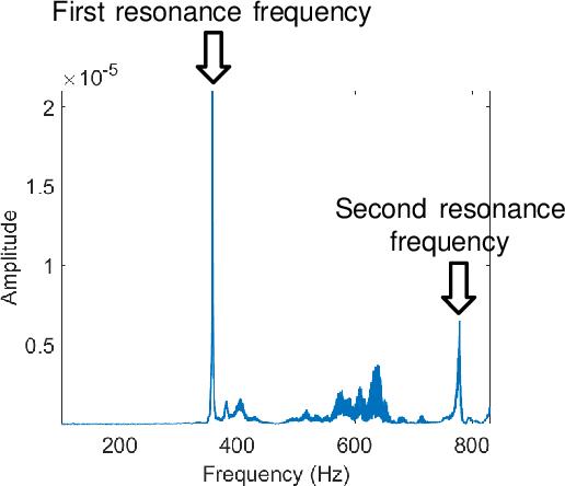 Figure 1 for Liquid Sensing Using WiFi Signals