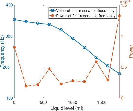 Figure 3 for Liquid Sensing Using WiFi Signals