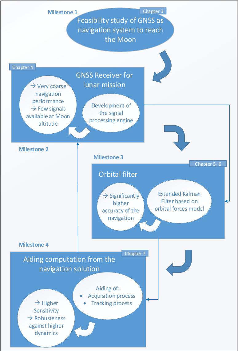 PDF] GNSS-Based Navigation for Lunar Missions - Semantic Scholar