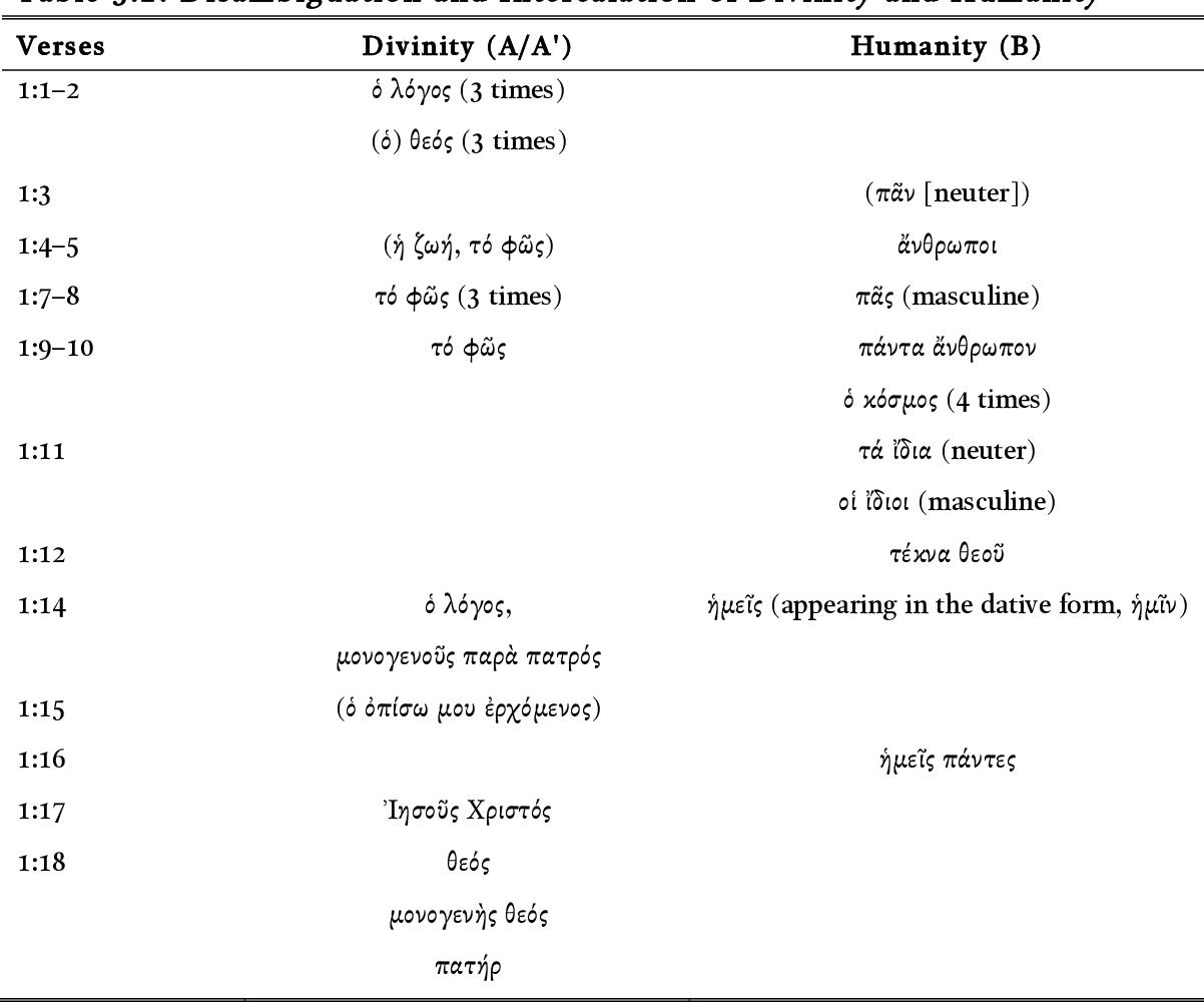PDF] Johannine theosis : the Fourth Gospel's narrative ecclesiology
