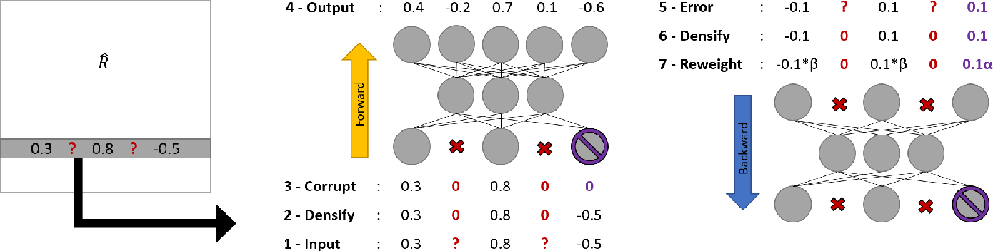 Figure 1 for Hybrid Collaborative Filtering with Autoencoders