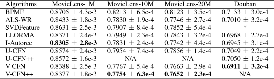 Figure 2 for Hybrid Collaborative Filtering with Autoencoders