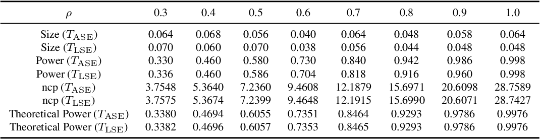 Figure 3 for Hypothesis Testing for Equality of Latent Positions in Random Graphs