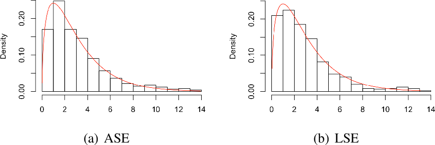 Figure 2 for Hypothesis Testing for Equality of Latent Positions in Random Graphs