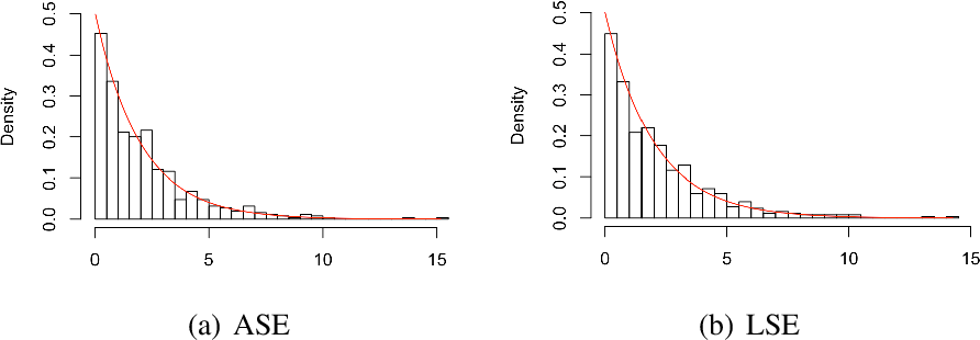 Figure 4 for Hypothesis Testing for Equality of Latent Positions in Random Graphs