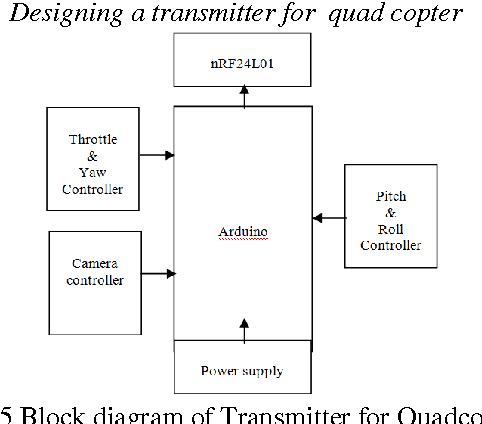 Block Diagram Quadcopter on