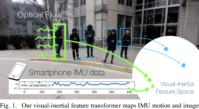 Figure 1 for When We First Met: Visual-Inertial Person Localization for Co-Robot Rendezvous