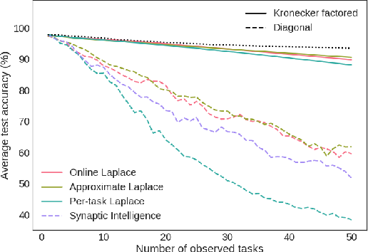 Figure 1 for Online Structured Laplace Approximations For Overcoming Catastrophic Forgetting