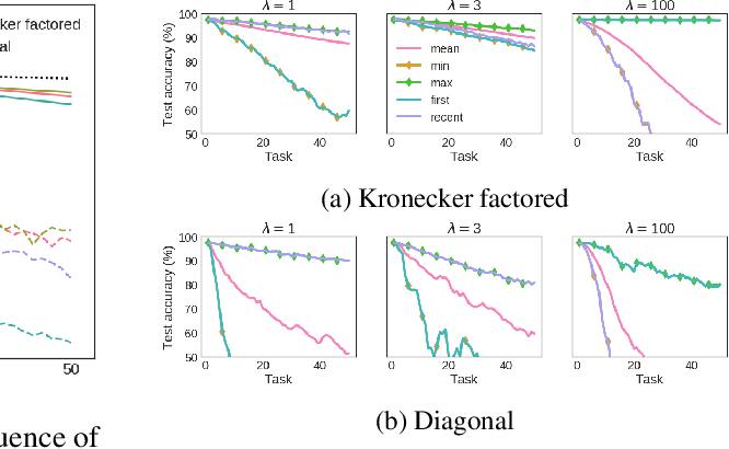 Figure 2 for Online Structured Laplace Approximations For Overcoming Catastrophic Forgetting