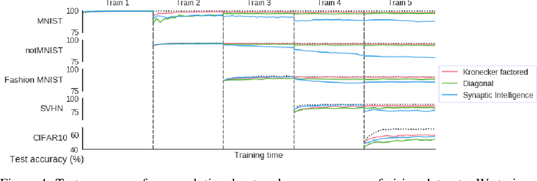 Figure 4 for Online Structured Laplace Approximations For Overcoming Catastrophic Forgetting