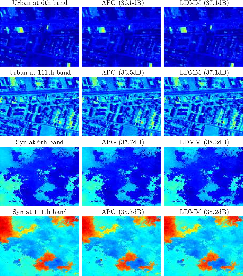 Figure 3 for Scalable low dimensional manifold model in the reconstruction of noisy and incomplete hyperspectral images