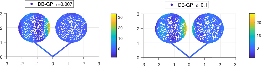 Figure 3 for Diffusion Based Gaussian Processes on Restricted Domains