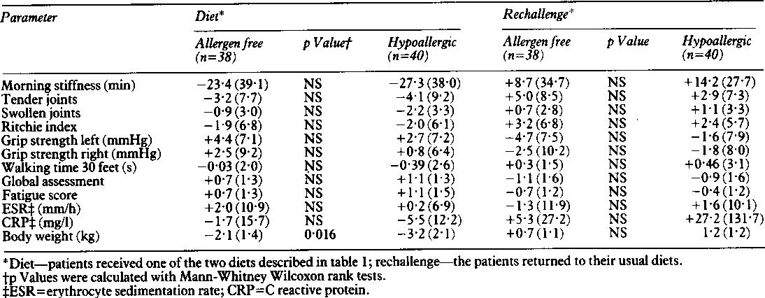 Table 3 from Food intolerance in rheumatoid arthritis  I  A double