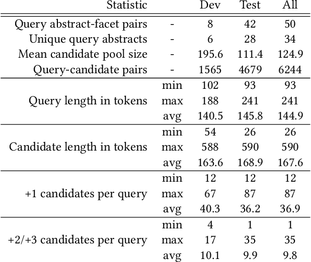 Figure 2 for CSFCube -- A Test Collection of Computer Science Research Articles for Faceted Query by Example