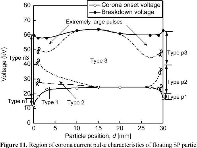Figure 11 from DC corona discharge from floating particle in