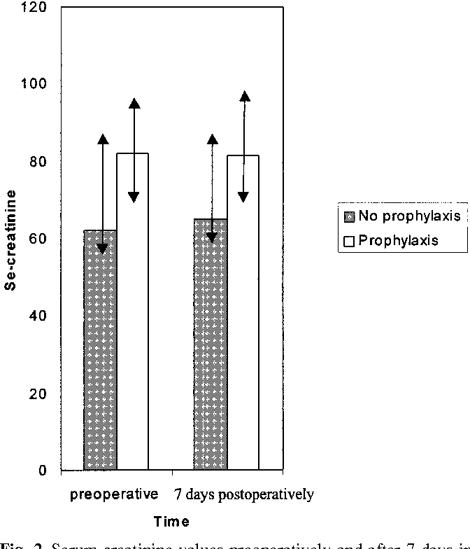 Fig. 2 Serum creatinine values preoperatively and after 7 days in the group without prophylaxis (n=27) and the group with prophylaxis (n=38). Arrows show 25 and 75 quartiles
