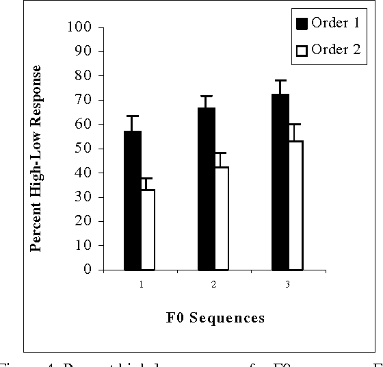 Figure 4. Percent high-low response for F0 sequences. For each sequence, duration and intensity are constant. Sequence 1 has segments with F0s of 100 Hz and 125 Hz. Sequence 2 has segments with F0s of 100 Hz and 150 Hz. Sequence 3 has segments of 100 Hz and 200 Hz