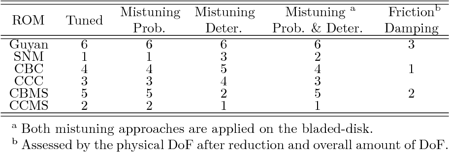 PDF] Development of Accurate Reduced Order Models in a Simulation
