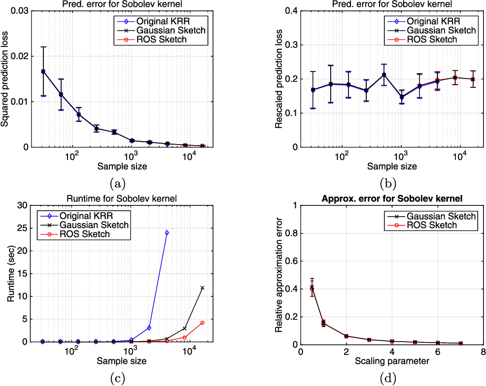 Figure 1 for Randomized sketches for kernels: Fast and optimal non-parametric regression