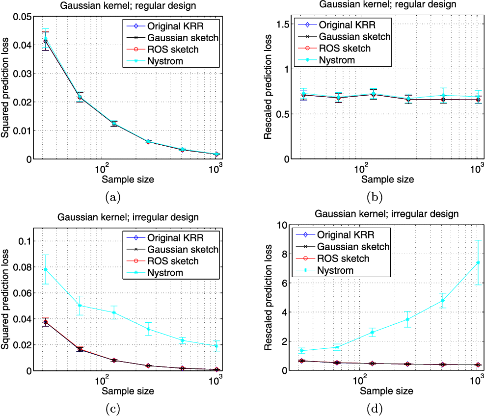 Figure 3 for Randomized sketches for kernels: Fast and optimal non-parametric regression