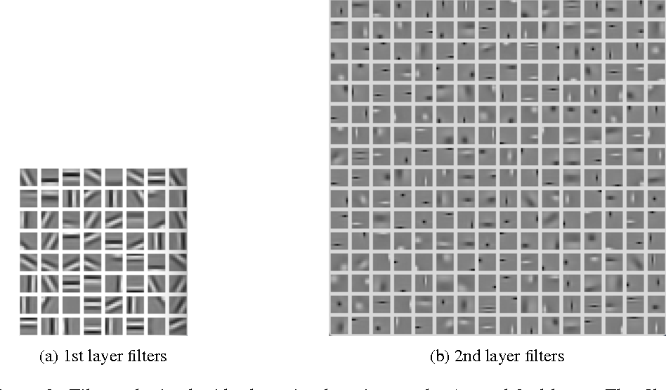 Figure 3 for Clustering Learning for Robotic Vision