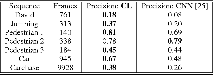 Figure 2 for Clustering Learning for Robotic Vision