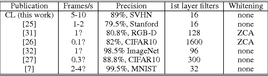 Figure 4 for Clustering Learning for Robotic Vision