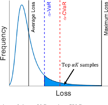 Figure 1 for Risk-Aware Learning for Scalable Voltage Optimization in Distribution Grids