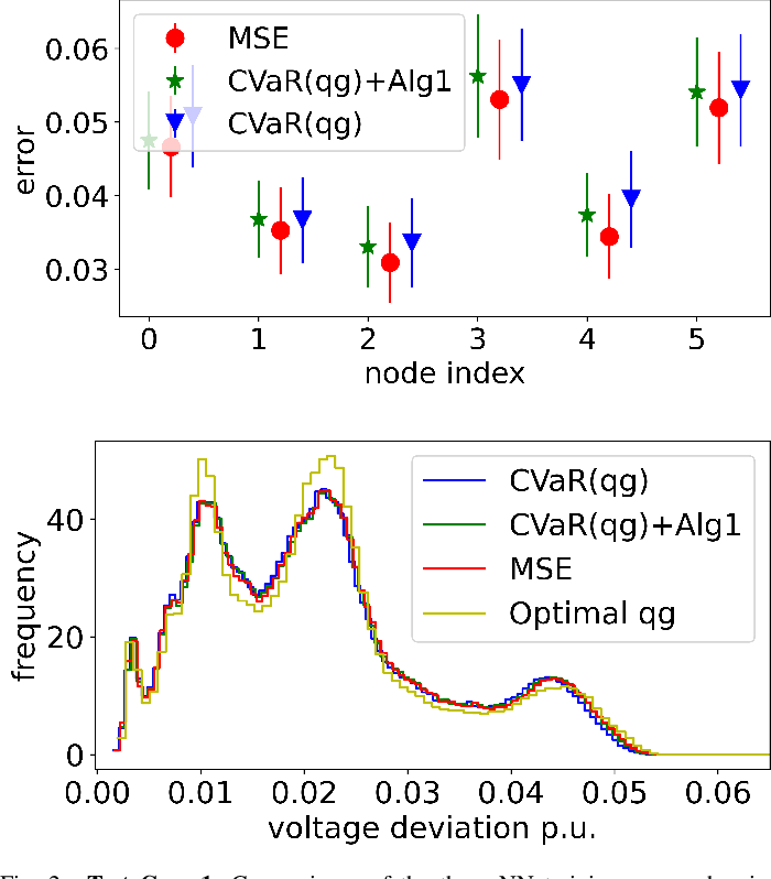 Figure 2 for Risk-Aware Learning for Scalable Voltage Optimization in Distribution Grids