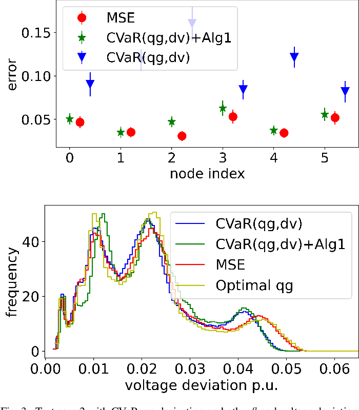 Figure 3 for Risk-Aware Learning for Scalable Voltage Optimization in Distribution Grids