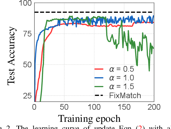Figure 3 for AlphaMatch: Improving Consistency for Semi-supervised Learning with Alpha-divergence