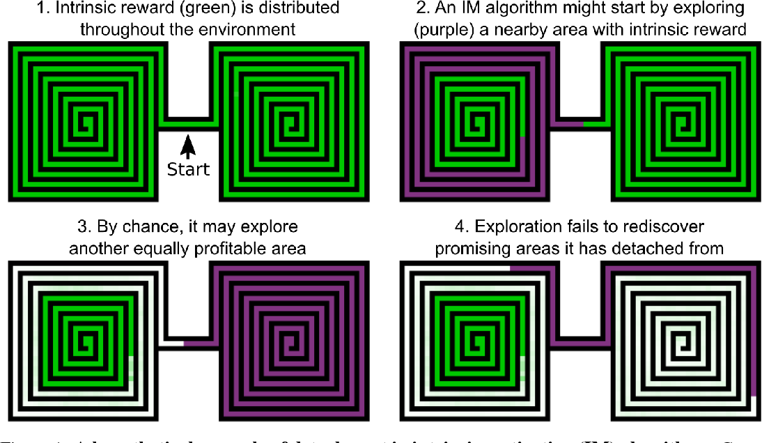 Figure 1 for Go-Explore: a New Approach for Hard-Exploration Problems