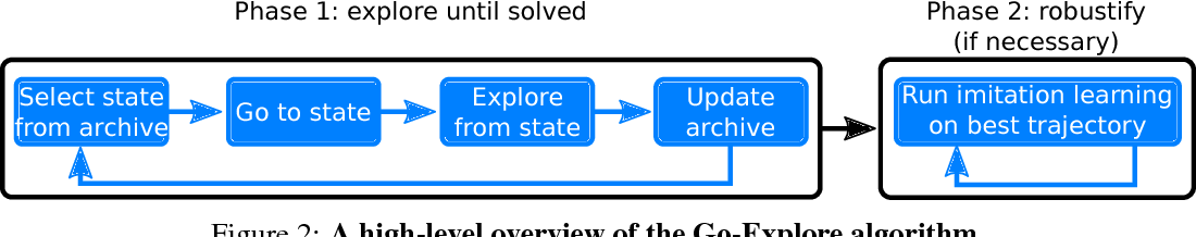 Figure 3 for Go-Explore: a New Approach for Hard-Exploration Problems