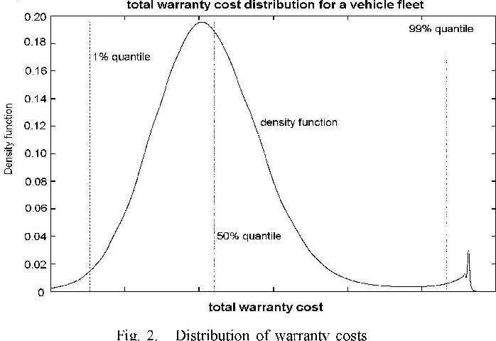 Warranty Cost Forecast Based On Car Failure Data Semantic Scholar