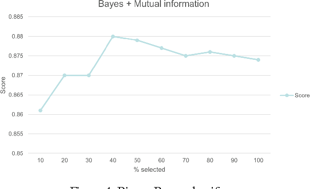 PDF] Sentiment analysis of IMDb movie reviews Machine learning ( 198